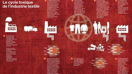 Les textiles toxiques bientôt bannis de l'UE